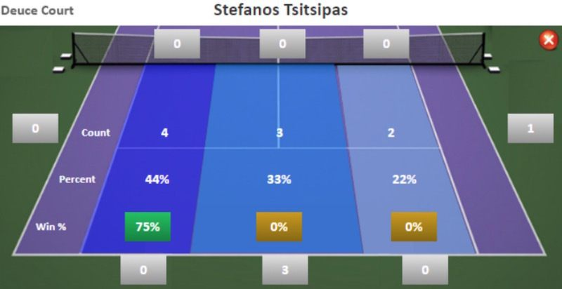 Return placement strategy for Tsitsipas